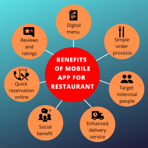 Benefits of Mobile app for Resaurants