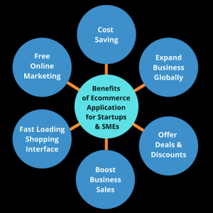 Benefits of Ecommerce App for Startups and SMEs